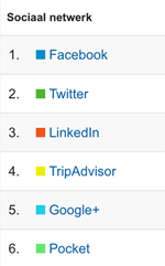 How to measure different links on social media