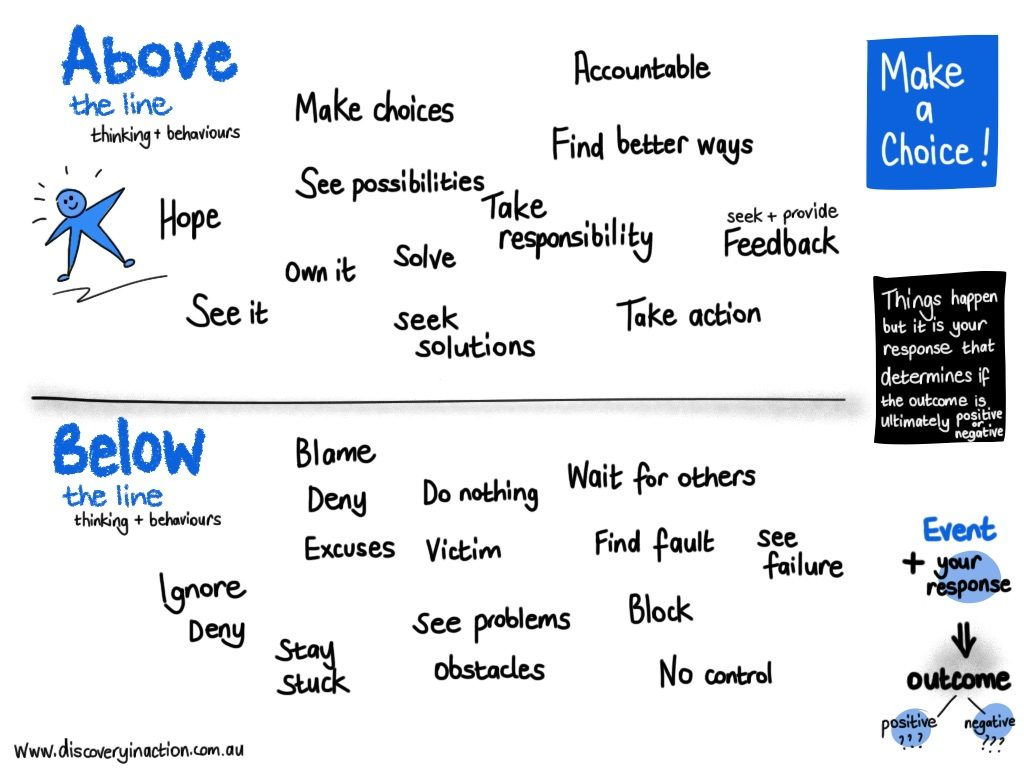 Above and below the line behaviours